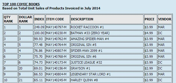 Rocket Raccoon was the runaway winner in the July 2014 comic charts in the US